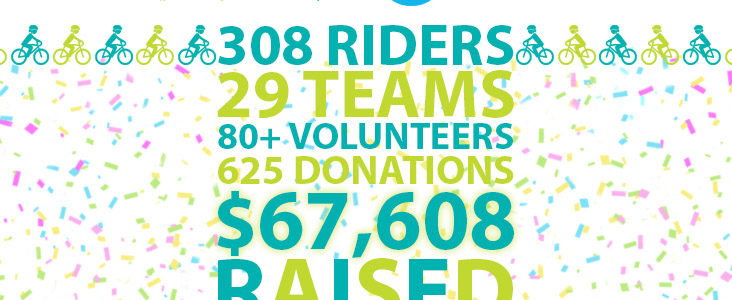 Riders raise $67,607 to support a judgment-free Peel Dufferin community and vital mental health programs and services