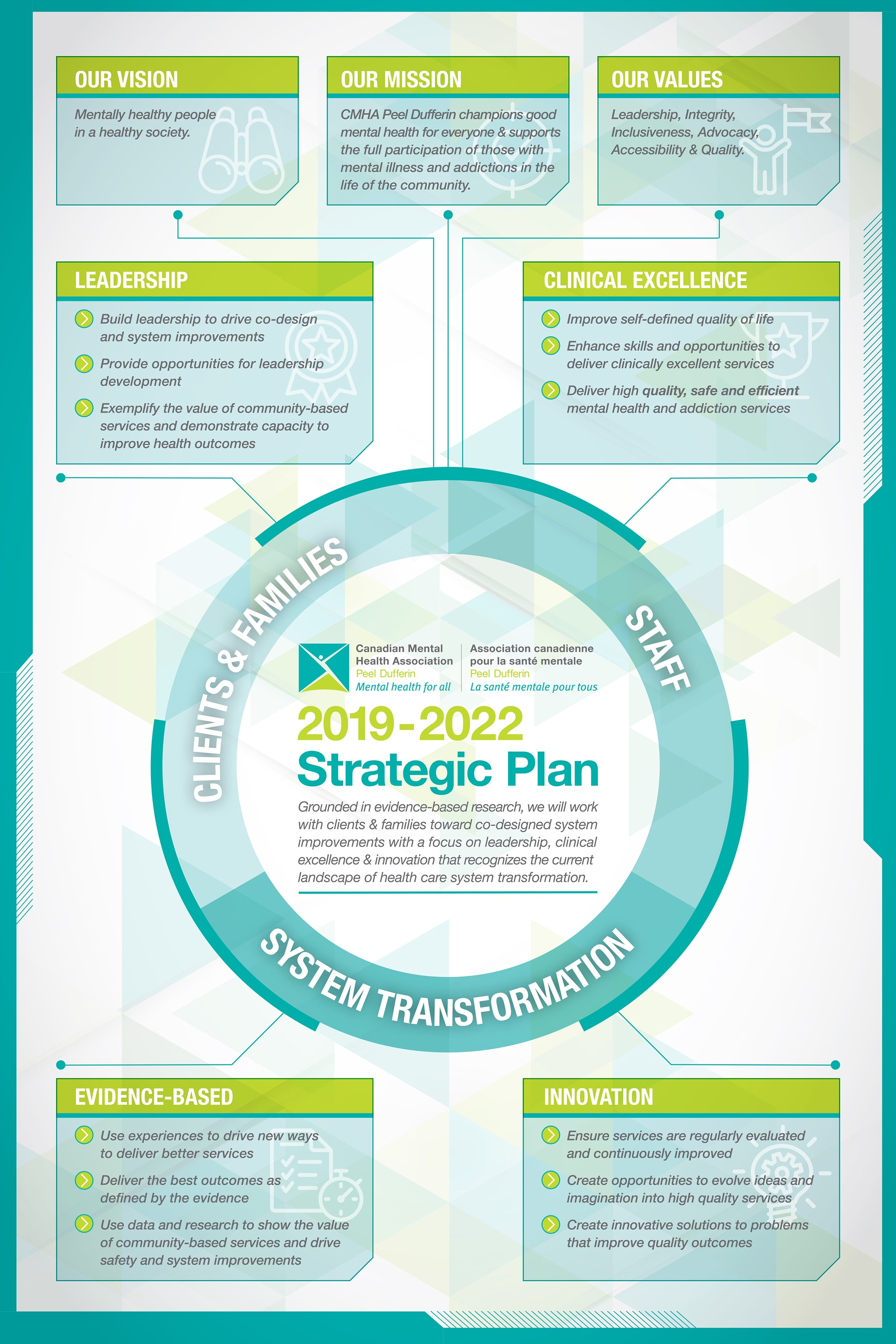 The CMHA Peel Dufferin Strategy