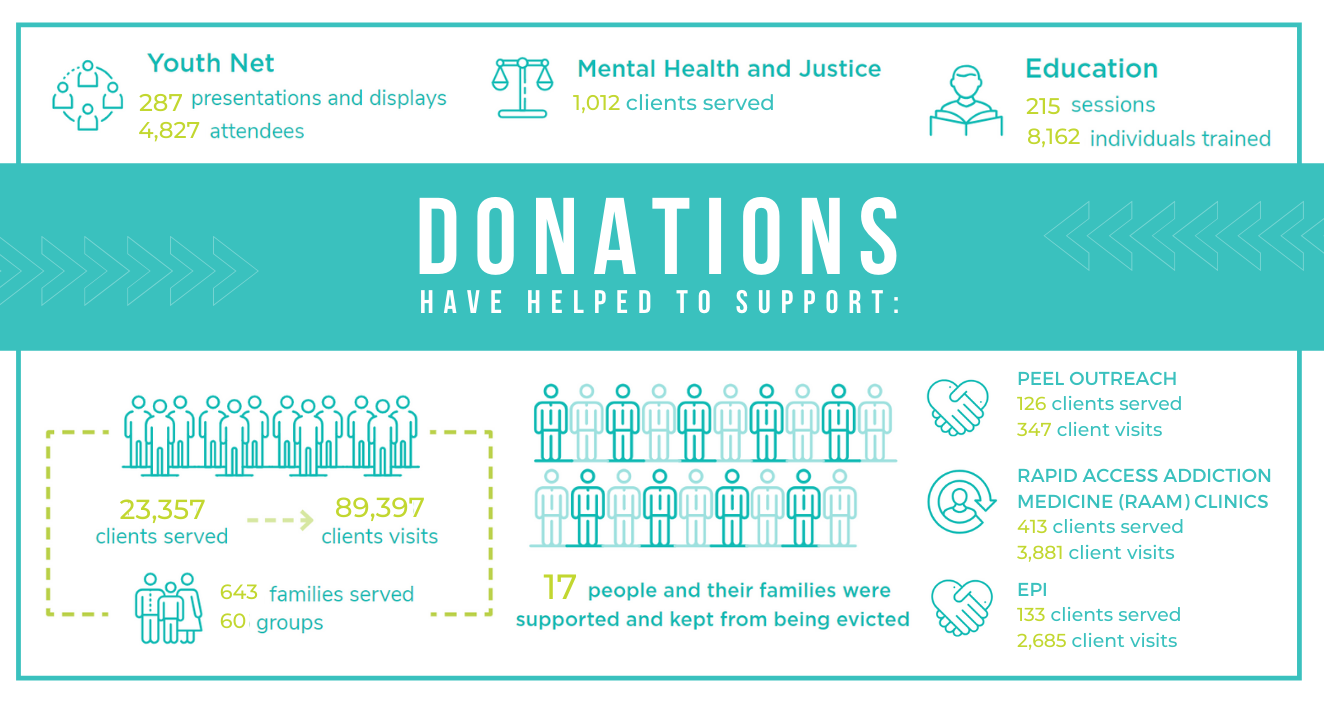 What donation's are used towards.